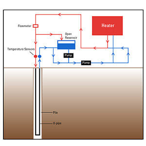 Geothermal piles diagram