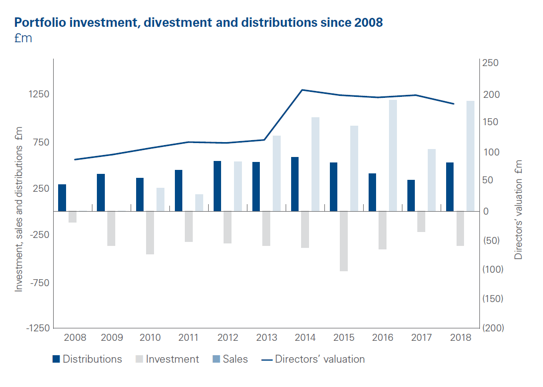 portfolio investment, divestment and distributions since 2008